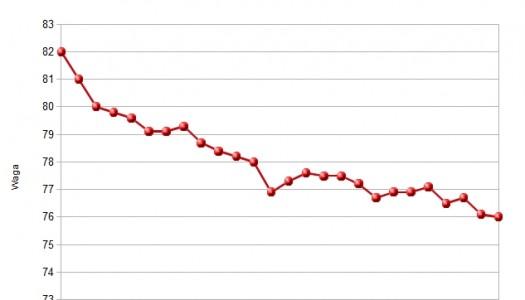 6kg mniej w 4 tygodnie – moje menu/jadłospis [Dieta Montignaca]