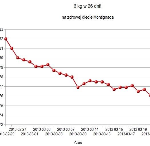 6kg_w_4_tygodnie_dieta-montignaca