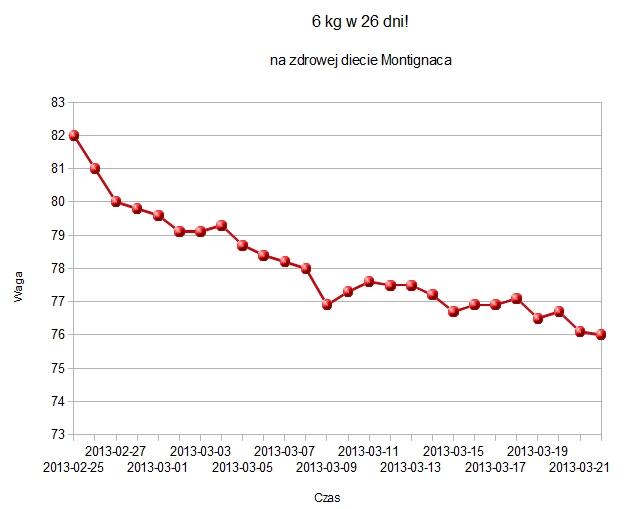 6kg w 4 tygodnie dieta montignaca 6kg mniej w 4 tygodnie   moje menu/jadłospis [Dieta Montignaca]